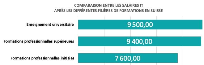 Salaires mensuels comparés entre les niveaux de formation TIC