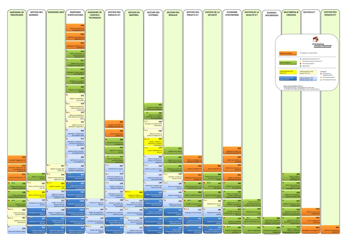 Plan modulaire ICT Formation professionnelle
